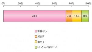 東日本大震災後、家づくりのニーズは替わったか? 時期・予算・場所の変化