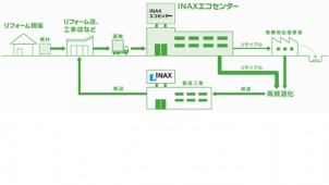 LIXIL、茨城にリサイクルセンターを開設