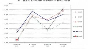 住宅リフォーム市場、今年1~3月は前年同月比13・1%減少-矢野経済研究所