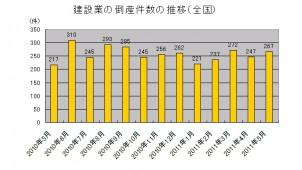 建設業の倒産が急増 5月集計