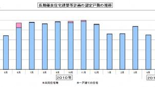 5月の長期優良住宅認定、前年同月比1000戸増