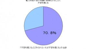 7割以上が電力不足の長期化に不安