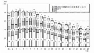 2011年度建設投資見通し、住宅は7.2%増