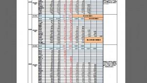 応急仮設住宅 岩手・福島で7月末までに全戸完成の見通し 宮城は用地確保に難航