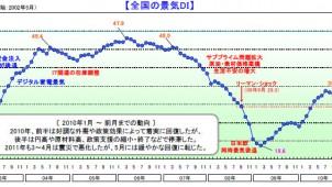 6月全国景気動向 2カ月連続改善も震災前に及ばず-帝国データバンク