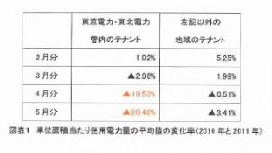 東電・東北電管内、4月・5月で使用電力対前年20%減