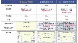 日本インシュレーション 高反射ケイカル板天井材で25%節電を提案