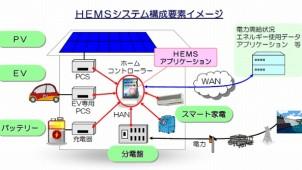 家電メーカーなど10社、HEMS共同検討体制を立ち上げ