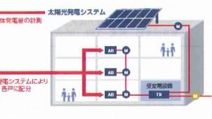 オリックス電力 太陽光発電システムの効果を最適化するサービスを導入