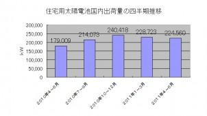 4~6月の住宅用太陽電池国内出荷 25.4%増