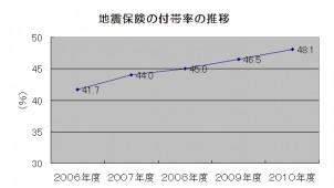 2010年度地震保険付帯率48.1%に 8年連続で増加