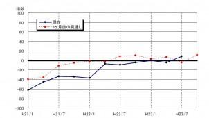 7月の住宅・宅地分譲業況 4年振りにプラス-土地総合研究所調査