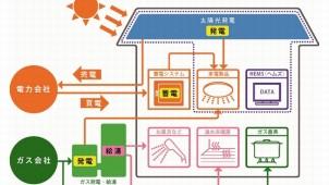 ジャーブネット、蓄電標準装備の太陽光・ガス発電住宅