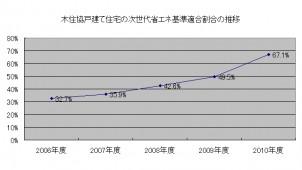 木住協会員の省エネ基準適合率 67.1%に