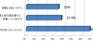 太陽光発電システム、9割超が導入に「満足」