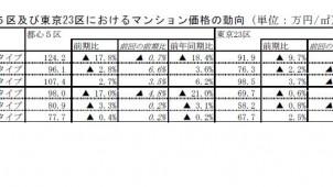 震災の影響で都心大型マンション価格が下落傾向