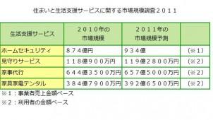 家事代行など生活支援サービスの市場規模を予測、矢野経