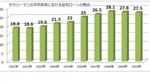 サラリーマンの平均年収における住宅ローンの割合を算出