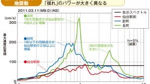 「揺れ」のパワー仙台だけでも4倍の差 1秒の周期成分が増幅