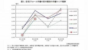 住宅リフォーム市場、今年4月~6月は前年同月比12.3%減