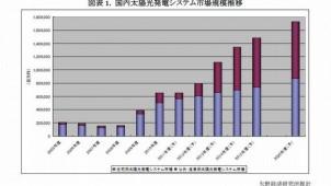 2010年度太陽光発電システム市場規模、前年度比169.9%