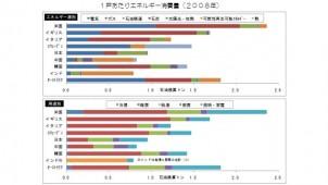 日本の住宅エネルギー使用 給湯の割合が大