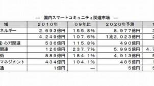富士経済、スマートコミュニティ関連市場の現状と今後を予測