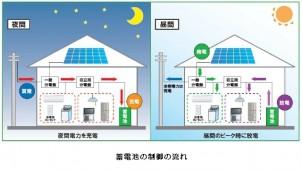 大賀建設、普及価格帯で蓄電・太陽発電標準仕様