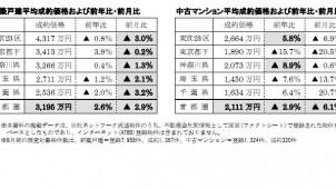 首都圏8月の新築戸建て平均価格は3195万円