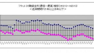 10月のフラット35金利水準、5カ月連続で下降
