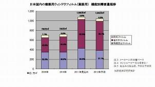 震災・節電で断熱フィルム需要が拡大 2011年窓フィルムの市場調査