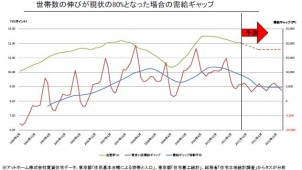 東京23区における賃貸住宅市場の「回復余力」を分析