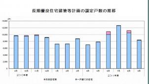 長期優良認定 9月は前月比、前年同月比ともに減少