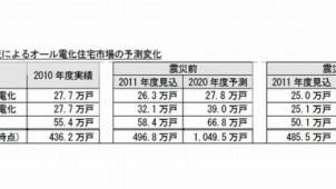 富士経済、国内の住宅のエネルギー需要動向調査公表