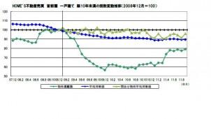 7~9月の不動産流通、マンション戸建とも坪単価の下落続く