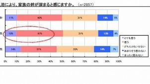 男女の半数が「入浴で家族の絆深まる」 ノーリツ調査