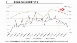 首都圏賃貸市場の2012年見通し示す タス