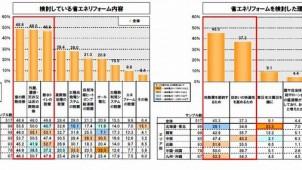 省エネリフォーム検討理由、「光熱費の節約」が約半数