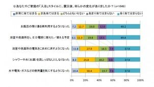 入浴時に「水や電気・ガスの使用量を気にする」40.8%