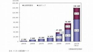 2011年LED照明市場規模、前年比185.7%を予測
