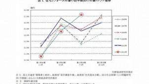 住宅リフォーム市場、今年7~9月は17.9%増