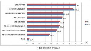 不動産会社訪問後の契約6割に 不動産サイト利用者の意識調査