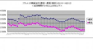 12月のフラット35金利水準、2カ月連続でわずかに上昇