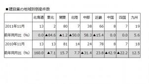 11月の建設業倒産件数、東北は10年間で最少に