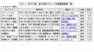 スマートハウス・オール電化など2011年下半期の市場予測を一覧に 富士経済
