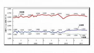 11月首都圏分譲マンション賃料、4カ月連続下落