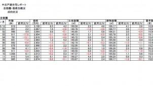 11年12月中古・新築の戸建成約件数が前年同月比5~6%増