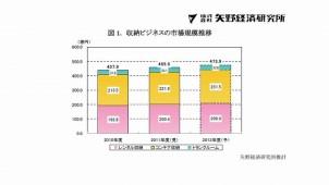 11年度収納ビジネス市場規模は456億円、12年度も増加と予測