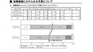 震災後の耐震補強実施率は1.5倍に 木耐協調査