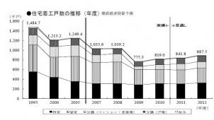 12年度着工戸数、5%増の88.8万戸と予測 建設経済研究所